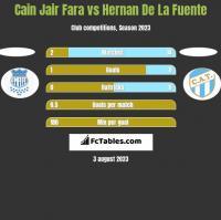 Cain Jair Fara vs Hernan De La Fuente h2h player stats