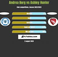 Andrea Borg vs Ashley Hunter h2h player stats