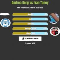 Andrea Borg vs Ivan Toney h2h player stats