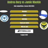 Andrea Borg vs Jamie Mackie h2h player stats