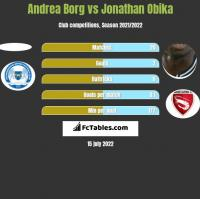 Andrea Borg vs Jonathan Obika h2h player stats