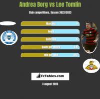 Andrea Borg vs Lee Tomlin h2h player stats
