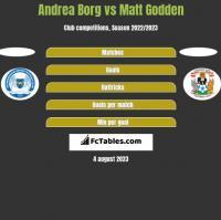 Andrea Borg vs Matt Godden h2h player stats