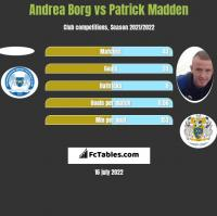 Andrea Borg vs Patrick Madden h2h player stats