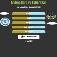 Andrea Borg vs Robert Hall h2h player stats