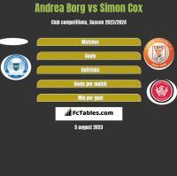 Andrea Borg vs Simon Cox h2h player stats
