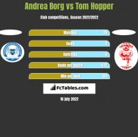 Andrea Borg vs Tom Hopper h2h player stats