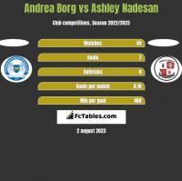 Andrea Borg vs Ashley Nadesan h2h player stats