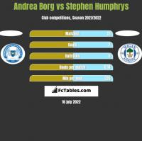 Andrea Borg vs Stephen Humphrys h2h player stats