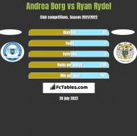 Andrea Borg vs Ryan Rydel h2h player stats