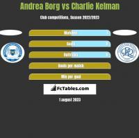 Andrea Borg vs Charlie Kelman h2h player stats