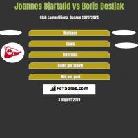 Joannes Bjartalid vs Boris Dosljak h2h player stats