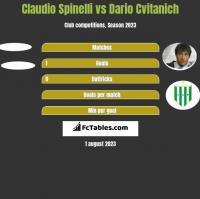 Claudio Spinelli vs Dario Cvitanich h2h player stats
