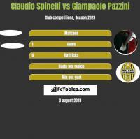 Claudio Spinelli vs Giampaolo Pazzini h2h player stats