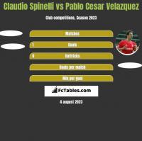 Claudio Spinelli vs Pablo Cesar Velazquez h2h player stats