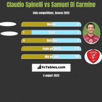 Claudio Spinelli vs Samuel Di Carmine h2h player stats