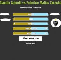 Claudio Spinelli vs Federico Matias Zaracho h2h player stats