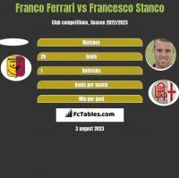Franco Ferrari vs Francesco Stanco h2h player stats
