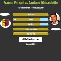 Franco Ferrari vs Gaetano Monachello h2h player stats
