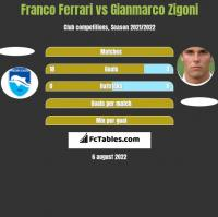 Franco Ferrari vs Gianmarco Zigoni h2h player stats