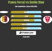 Franco Ferrari vs Davide Diaw h2h player stats
