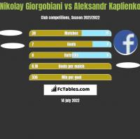 Nikolay Giorgobiani vs Aleksandr Kaplienko h2h player stats