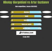 Nikolay Giorgobiani vs Artur Gazdanov h2h player stats