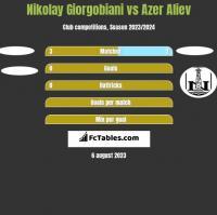 Nikolay Giorgobiani vs Azer Aliev h2h player stats