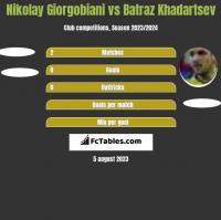 Nikolay Giorgobiani vs Batraz Khadartsev h2h player stats
