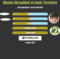 Nikolay Giorgobiani vs Denis Terentiew h2h player stats