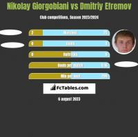 Nikolay Giorgobiani vs Dmitriy Efremov h2h player stats