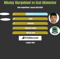 Nikolay Giorgobiani vs Ilzat Akhmetov h2h player stats