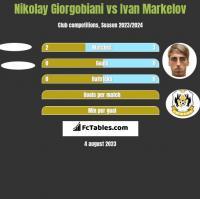 Nikolay Giorgobiani vs Ivan Markelov h2h player stats