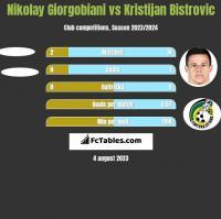 Nikolay Giorgobiani vs Kristijan Bistrovic h2h player stats