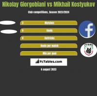 Nikolay Giorgobiani vs Mikhail Kostyukov h2h player stats