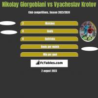 Nikolay Giorgobiani vs Vyacheslav Krotov h2h player stats