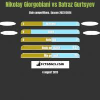 Nikolay Giorgobiani vs Batraz Gurtsyev h2h player stats