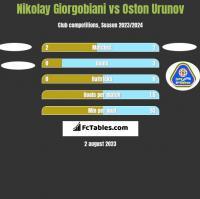 Nikolay Giorgobiani vs Oston Urunov h2h player stats