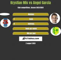 Krystian Mis vs Angel Garcia h2h player stats