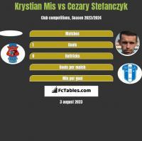 Krystian Mis vs Cezary Stefanczyk h2h player stats