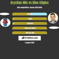 Krystian Mis vs Dino Stiglec h2h player stats
