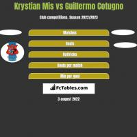 Krystian Mis vs Guillermo Cotugno h2h player stats