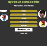Krystian Mis vs Israel Puerto h2h player stats