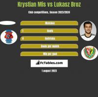 Krystian Mis vs Lukasz Broz h2h player stats