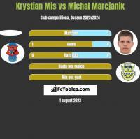Krystian Mis vs Michal Marcjanik h2h player stats