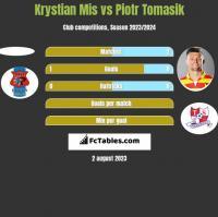 Krystian Mis vs Piotr Tomasik h2h player stats