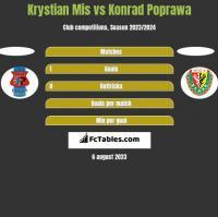 Krystian Mis vs Konrad Poprawa h2h player stats