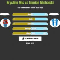Krystian Mis vs Damian Michalski h2h player stats