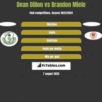 Dean Dillon vs Brandon Miele h2h player stats