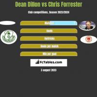 Dean Dillon vs Chris Forrester h2h player stats